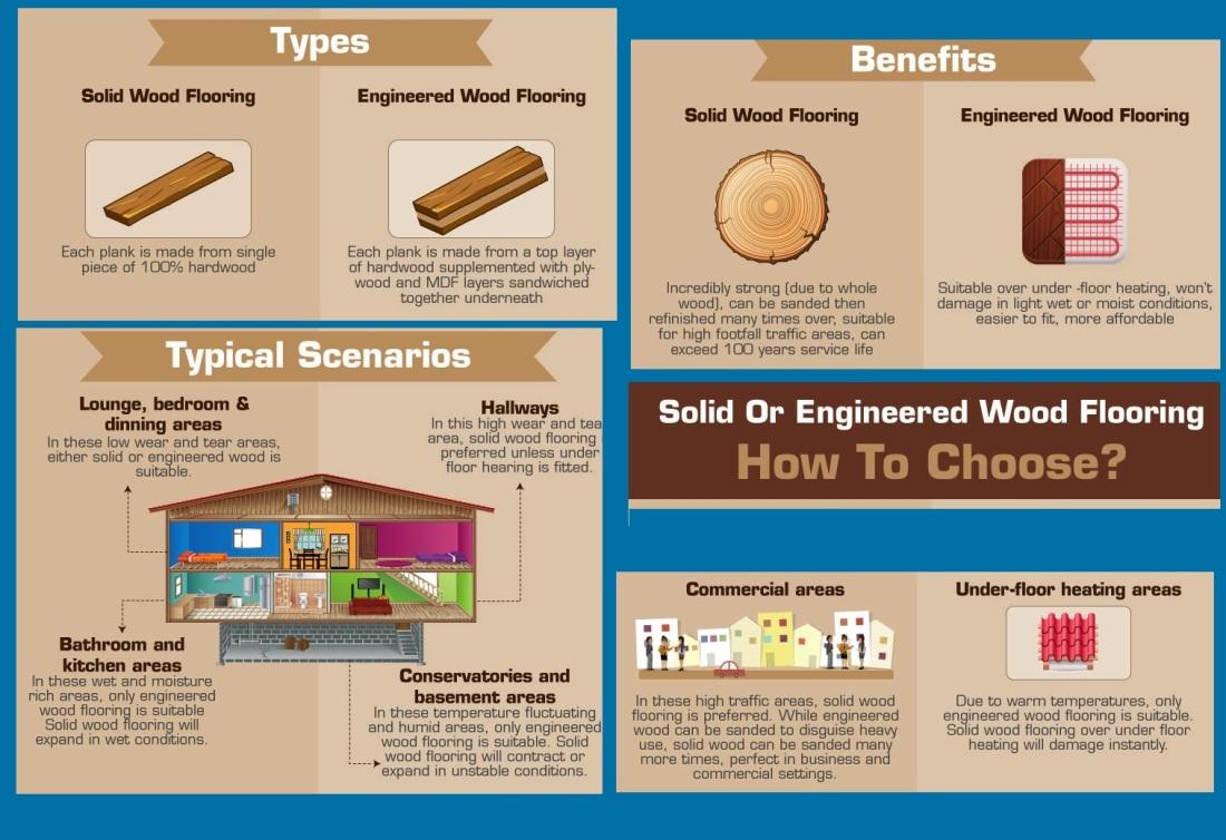 Benefits of Solid & Engineered
